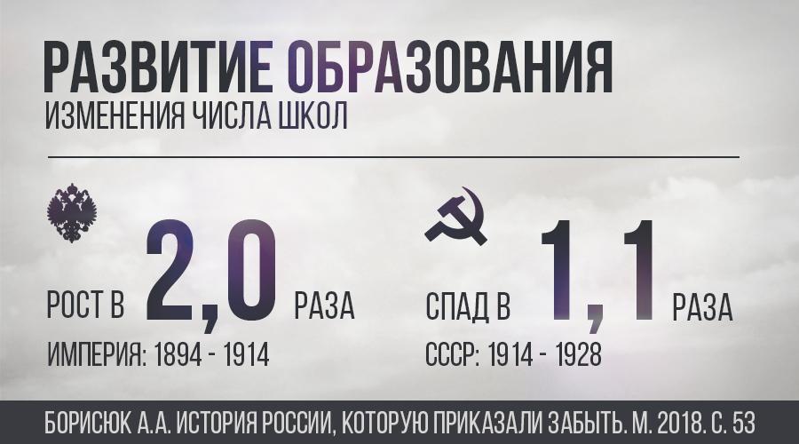 Всеобщее образование Николай II